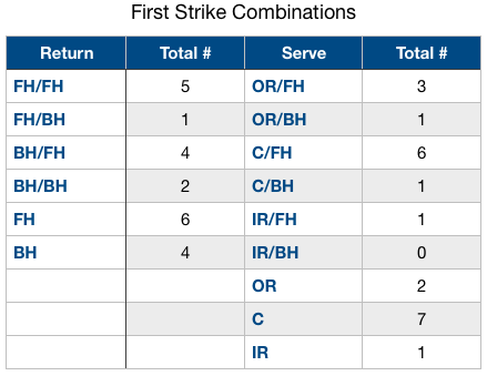 set 1 first strike combo