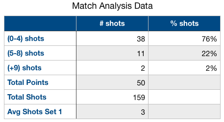 set 1 match analytics
