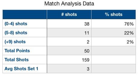 set 1 match analytics