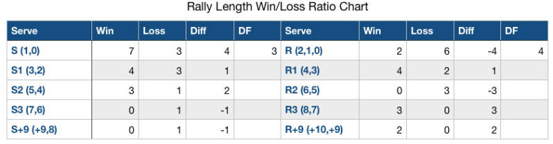 set 1 rally length