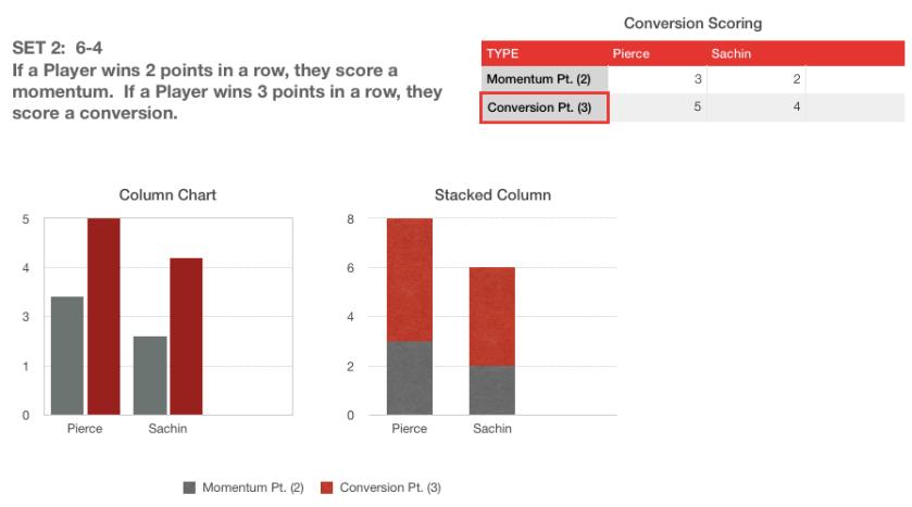 set 2 conversion scoring