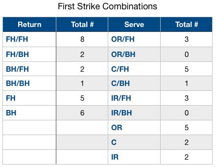 set 2 first strike combo