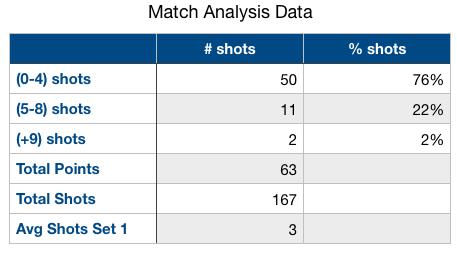 set 2 match analytics