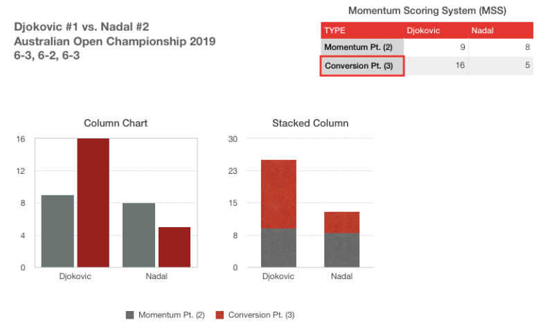 AO 2019 Match Momentum Score