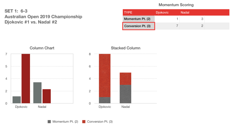 AO Finals 2019 Momentum Score Set 1