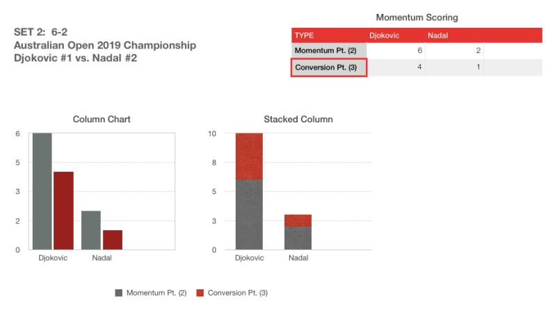 AO Finals 2019 Momentum Score Set 2
