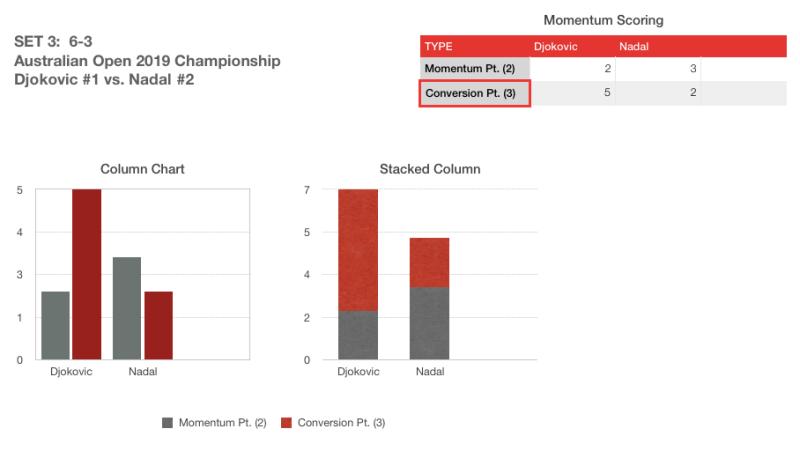 AO Finals 2019 Momentum Score Set 3
