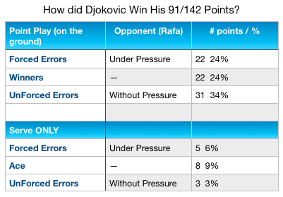 Djokovic 91 points Win Chart AO 2019
