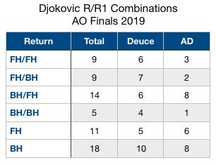 Djokovic R.R1 Combo AO 2019