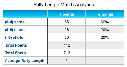 Djokovic Rally Length Match Analytics AO 2019