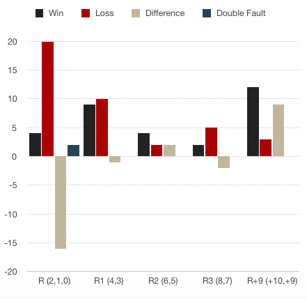 Djokovic Return Win.Loss Ratio Chart AO 2019.png