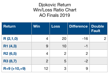 Djokovic Return WinLoss Ratio Chart AO 2019