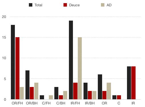 Djokovic S.S1 Chart AO 2019