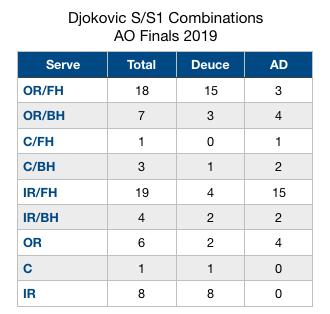 Djokovic S.S1 Combo AO 2019
