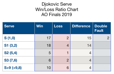 Djokovic Serve WinLoss Ratio Chart AO 2019
