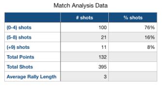 Oliver vs. Kerrigan Match Analysis Data 2.2.2019