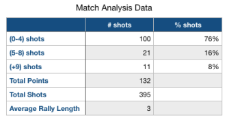 Oliver vs. Kerrigan Match Analysis Data 2.2.2019